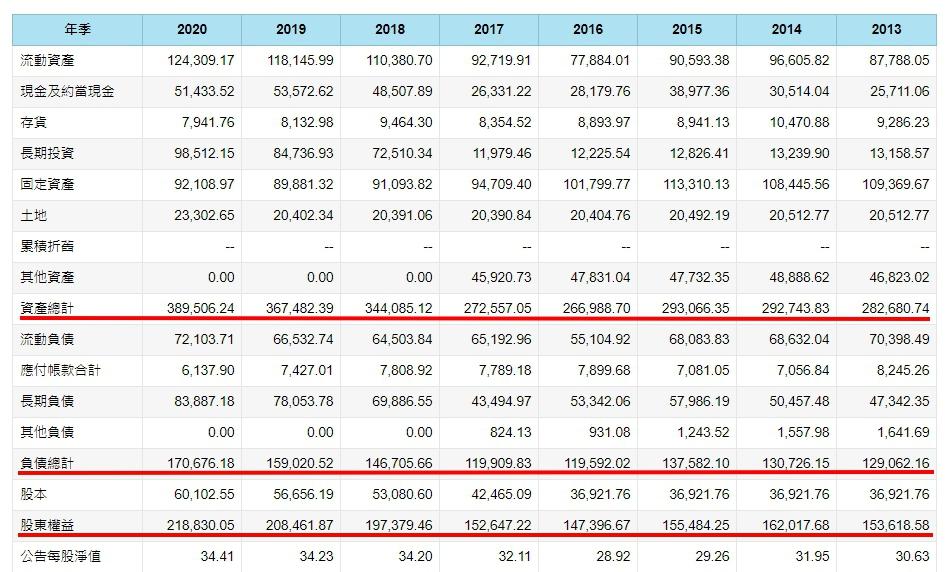 台泥(1101)資產負債表